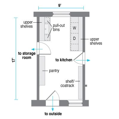 Attractive Small Laundry Room Layouts...sink To Washer To Dryer To Folding To  Hanging/ironing...perfect Order   Laundry Room Ideas   Pinterest   Laundry  Room Layouts, ... Awesome Design