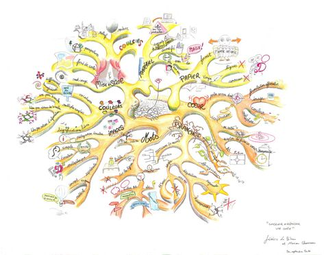 Designing a Mind Map created by Marion Charreau. The Designing and Producing a Mind Map in the French School of the Heuristic Mind Map will help you to improve your mind maps and create impact. The Mind Map breaks down paper, branches, words, images, colors, script and equipment. In addition you will discover how to merge form and substance. The Mind Map is by Marion Charreau and Frédéric Le Bihan. More mind maps @  www.MindMapArt.com