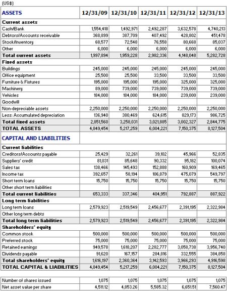 Balance Sheet  Retail PL    Balance Sheet And