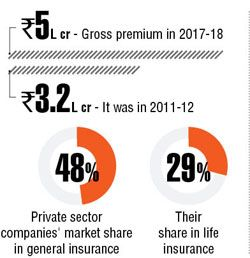 Trending Insurance Industry To Touch 280 Bn Next Fiscal