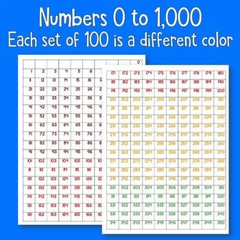 Number Grid To 1000 With Images Number Grid Math Tools Math