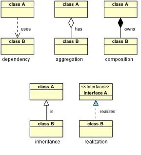 Uml Class Diagram Relationships Aggregation Composition Really Simple Reference For The Basics Of Class Diagram Object Oriented Programming Writing Classes