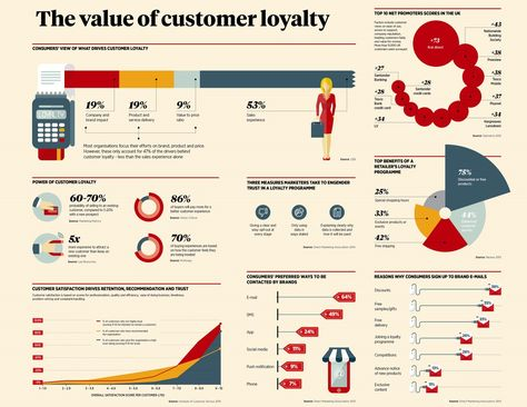 Infographic outlining key data on the value of customer loyalty to businesses
