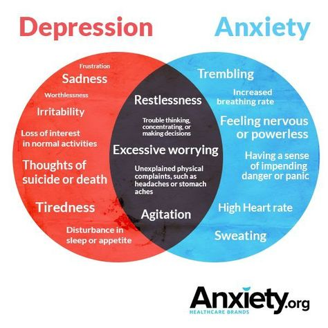 Distinguishing Depression From Anxiety In Older Adults