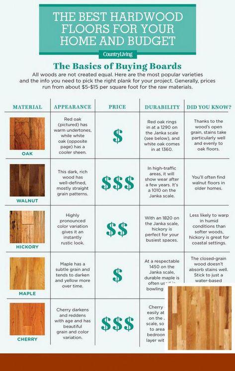 Cork Flooring Reviews Hardwood And Laminateflooring Wood