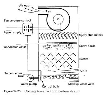 Cooling Tower Level Switch In 2020 Cooling Tower Classroom