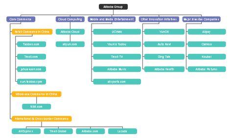 Alibaba Group Corporate Organizational Chart