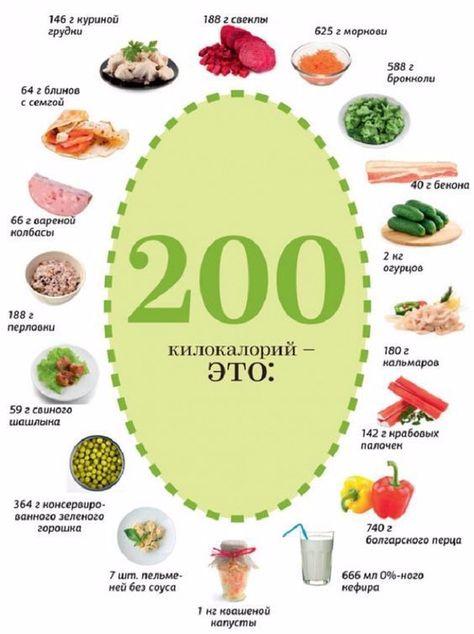 Хочу Похудеть Ккал. Подсчет калорий: с чего начать? Самое подробное руководство по подсчету калорий!