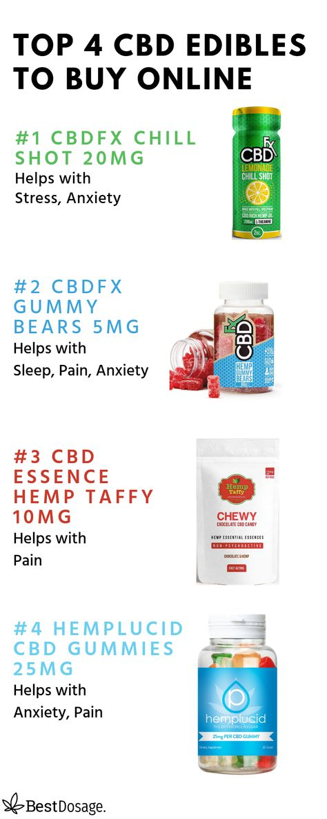 CBD Gummies Dosage for Anxiety