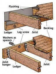 How To Build A Deck Includes Information About Posts And Connection To House Buildingadeck Building A Deck Diy Deck Deck Design