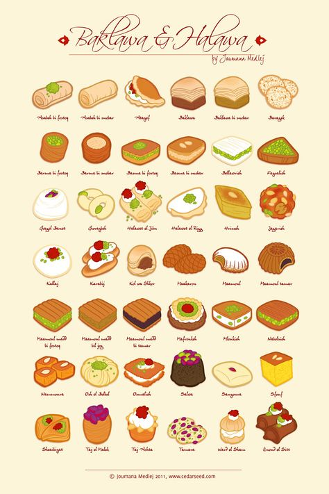 Know your Baklava and many other Lebanese, Middle Eastern, Greek, and Mediterranean treats! I need this for that fab little bakery I love to frequent...  (The green is Pistachio Nuts, red is Dates, others include Almonds, Cream, Sesame Seed, and Walnuts.)  Click through to go the awesome blog that has descriptions of most of these yummy treats. ~~ Houston Foodlovers Book Club