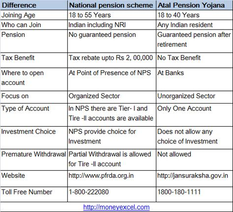 National Pension Scheme (NPS) Returns generated by Pension Fund - pension service claim form