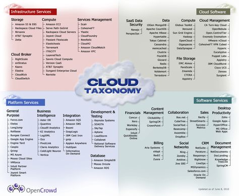 Cloud Taxonomy                                                                                                                            More