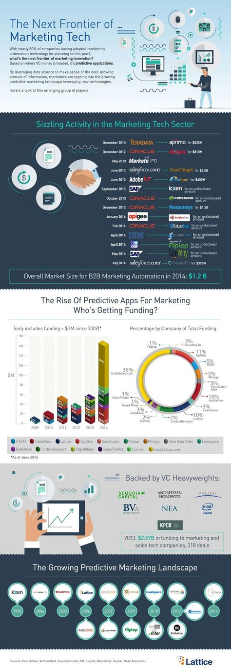 Predictive apps are the next frontier of marketing tech (infographic)