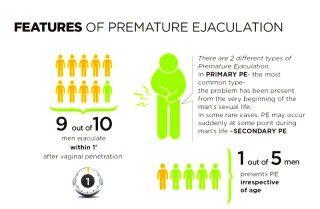 Pin On Premature Ejaculation