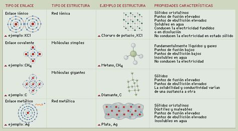 Image3074 Gif 611 339 Enlace Químico Química Tipos De Enlaces Quimicos