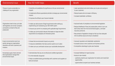 ems impact assessment - Google-søgning 02 ISO 14001 Pinterest - impact assessment template