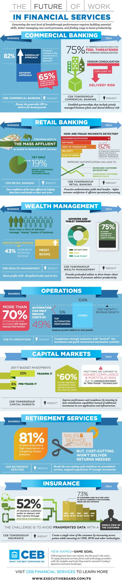 The Future Of Work In Financial Services #infographic