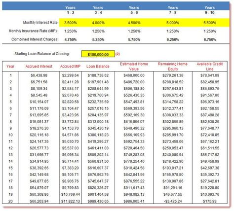 Reverse Mortgage Amortization Calculator #reverse #amortization - amortization spreadsheet