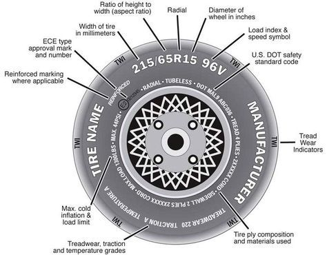 How To Read The Numbers On The Sidewall Of A Tire Car Tires Car Mechanic Car Maintenance