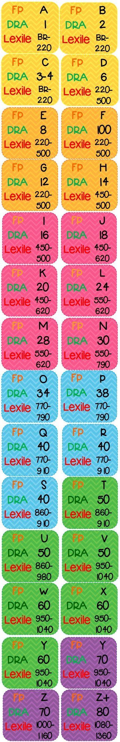 List Of Pinterest Lexile Conversion Chart Classroom Images Lexile