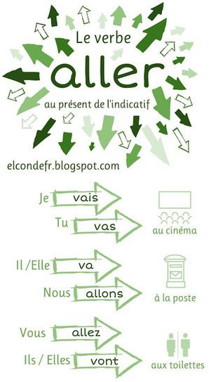 El Conde. fr: Le verbe aller | POURQUOI PAS... EN FRANÇAIS ? | Scoop.it