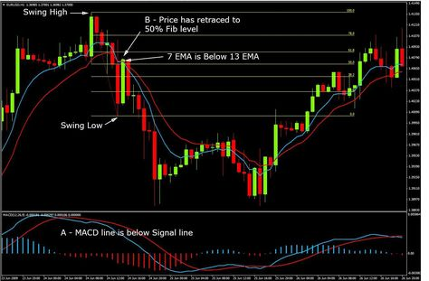 Forex indicator that indicate retracement