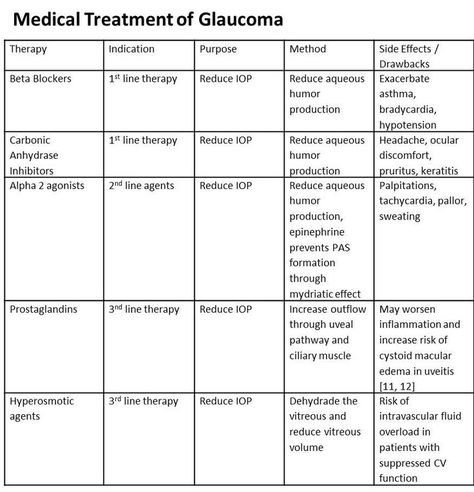 This is medical treatment for UVEITIC glaucoma in addition o