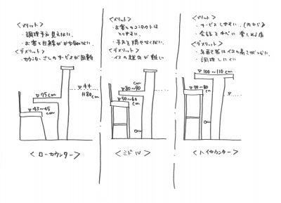 設計の戯言 店舗屋nrd 店舗デザイン 家庭用品 ハイカウンター