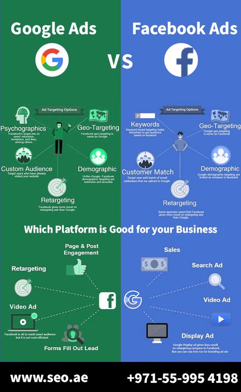Get Good ROI After Choosing the Best Ad Campaign for Your Business | Google Ads vs Facebook Ads.
