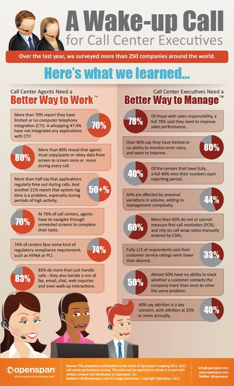 Share this infographic about A Wake-up Call for Call Center Executives and Call Center Survey.