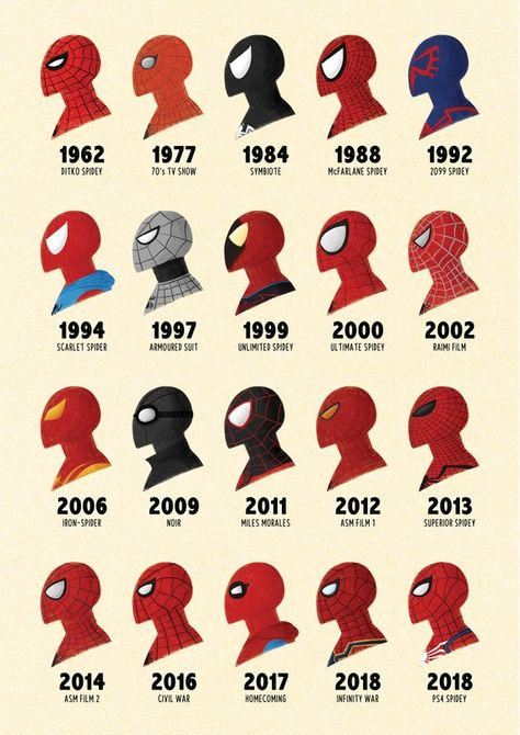 SPIDER-MAN through the ages Marvel Illustrated Poster Gift | Etsy
