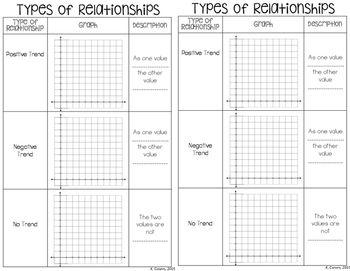 worksheet: Scatterplots Worksheets Worksheet Answer 5 4 Linear ...