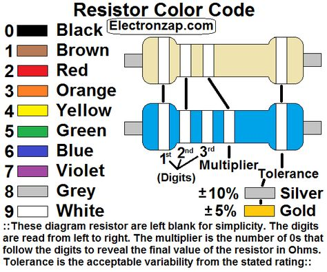 Diagram explaining how the color code of the electronics resistor - resistor color code chart