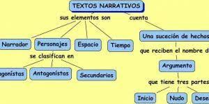 Tipologia Textual Ejemplos Buscar Con Google Textos Narrativos Textos Tipologias Textuales