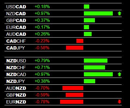 Live Forex Trading Signals For 28 Pairs The Forex Heatmap With