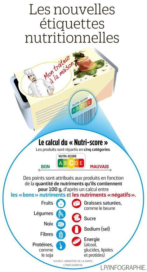 Comprendre les nouvelles étiquettes nutritionnelles. #mincir #maigrir #pertedepoids #poids #complementminceur #nutrition #mangersain #regime #reequilibragealimentaire