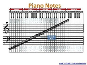 Can Piano Notes Be Used As Guitar Tabs Quora Learn Piano