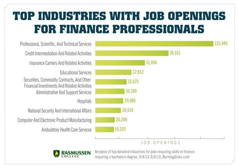 Industries With Job Openings For Finance Professionals Chart