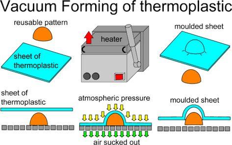 Vacuum forming diagrams | Vacuum forming, Vacuums, Hobbies that ...