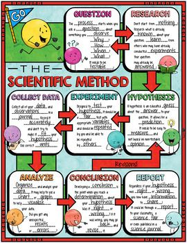 The Scientific Method Doodle Notes for Science with PowerPoint & Quiz - Tamara Ingram - BuyThenNow