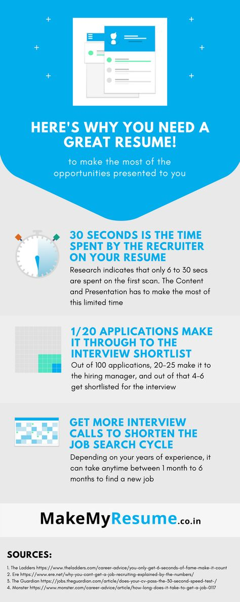 Can you relate? #saturday #weekend MakeMyResume Pinterest - resume 30 second test