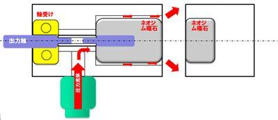 マグネット式流体圧力モーターの構造と作動の原理 ビジネス 水力発電 中小企業