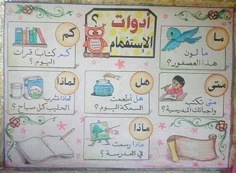 ادوات الاستفهام Learn Arabic Alphabet Learning Arabic In 2021 Learning Arabic Arabic Alphabet For Kids Arabic Language