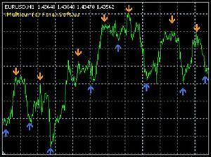 Forex Imulticur And Ix5 Indicators For Mt4 Free Bonus Forex