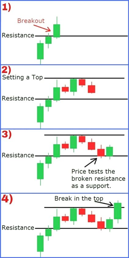 Check Out These Ideas For A Better Understanding Of Forex