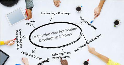 Web Application Development - Essential Information