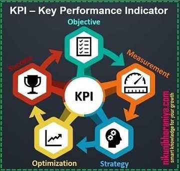 Kpis Lean Tools Lean Manufacturing Lean Manufacturing Key Performance Indicators Visual Management