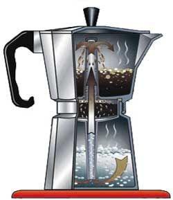 Preparar un buen café | Carritos de café, Guía de café, Cafe