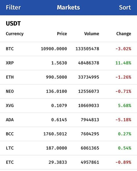 bitcoin cost rn